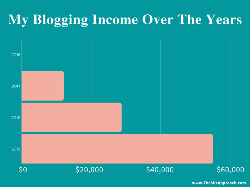 blog income journey